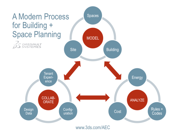 Integrated Planning Model 3DS