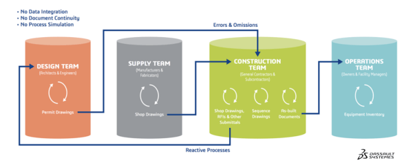 Traditional Design, Construction, and Operations Process: BIM Level 2 Benefits Are Locked in Silos | Dassault Systèmes AEC