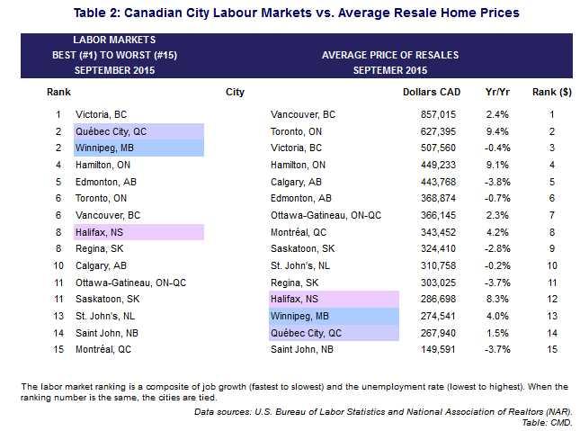 2015-11-04 Canadian City Labour Markets vs Average Resale Home Prices
