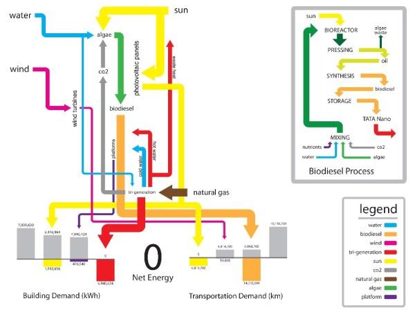 Tata Tower Energy Diagram