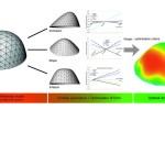 Dome shape parametric diagram