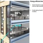 Energy-efficent technologies