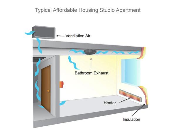 Air flow/leakage found in typical affordable studio apartment. - Photo Credit: Holst Architecture / PAE Consulting Engineers