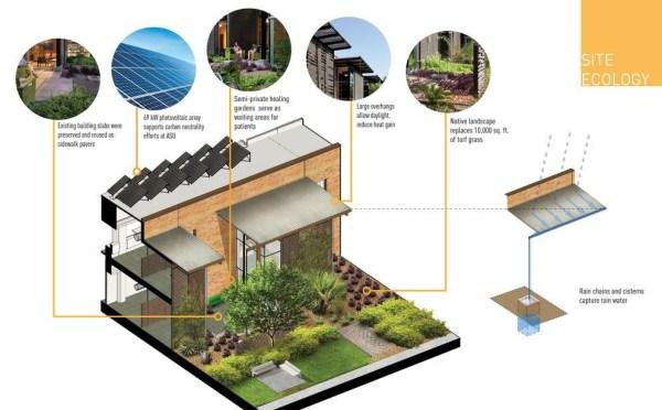 Site Ecology Strategies Diagram, Image Courtesy © Lake|Flato Architects