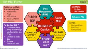 Puzzle showing the different pieces of the MBE (Geometry, MBD, PDM, TDP, ReUse Your CAD, Translate & Verify, Validate).