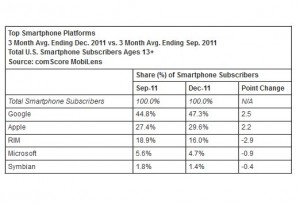 Android cartonne sur les marchés développés.