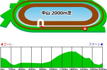 中山芝2000m