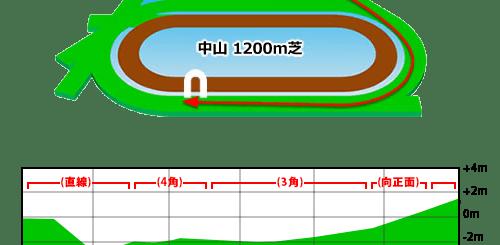 中山競馬場,芝1200m