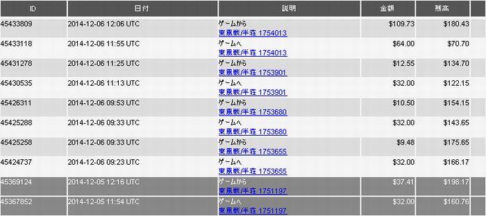 20141205~6_DORA麻雀収支表