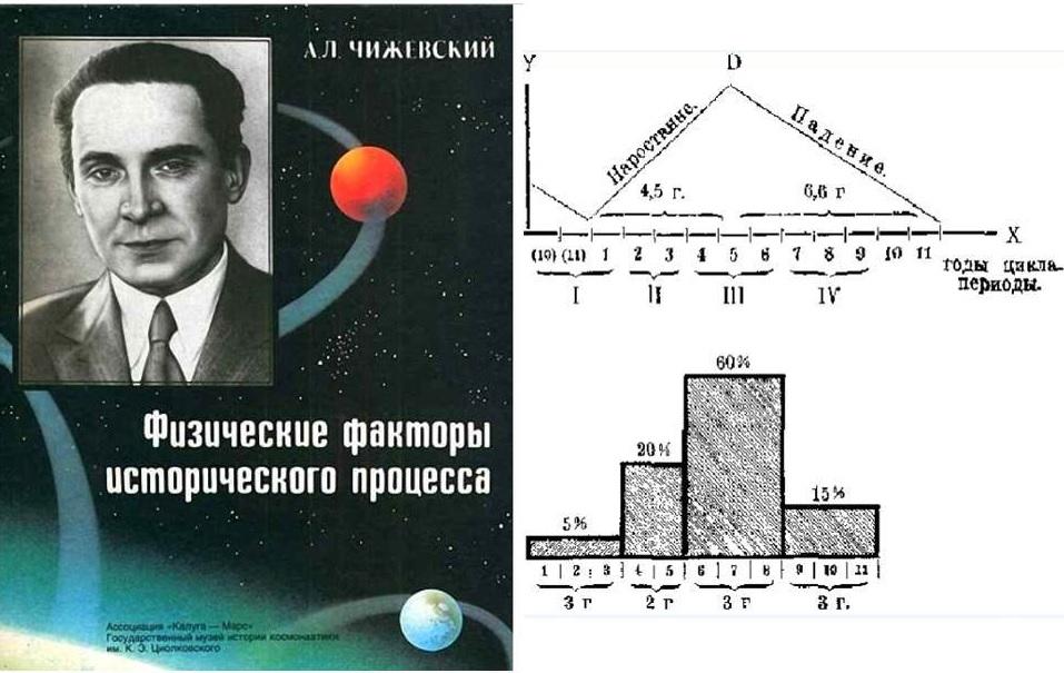 Физ_факторы_100_лет