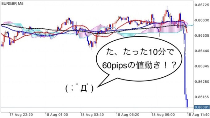 EURGBP_5m_after