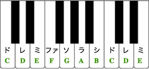 鍵盤ドレミ