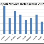 List of Nepali movies released in 2069