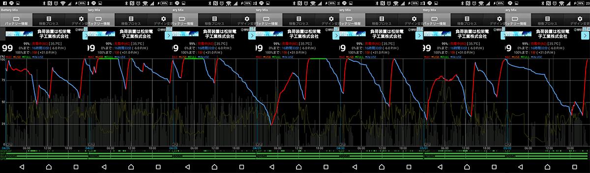 【Tips】 Xperiaの充電は純正ACアダプタがベスト!特にAndroid 6.0では顕著に違いが出る!!