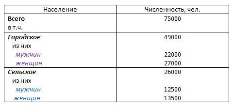 удельный вес таблица 4