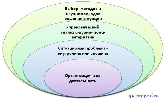 Ситуационный подход - процесс