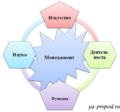 Менеджмент взаимосвязь понятий