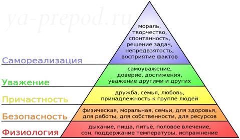 Деньги как навоз. пирамида Маслоу