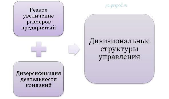 Дивизиональная структура происхождение