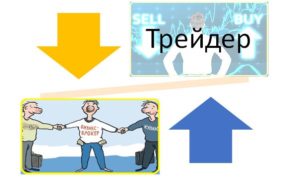 v-chem-razlichie-broker-trejder-kartinka
