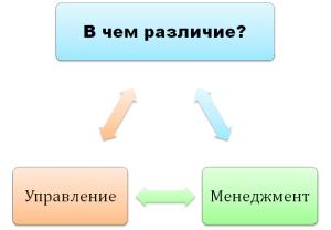 v-chem-razlichie-upravlenie-i-menedzhment