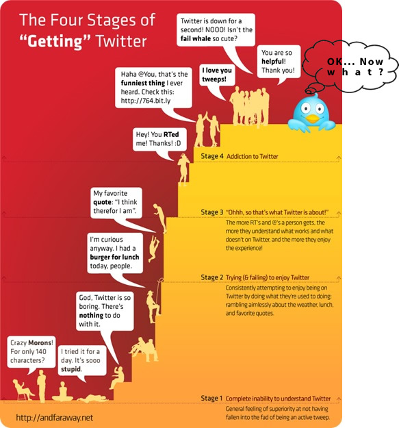 The 4 stages of Twitter Now what?