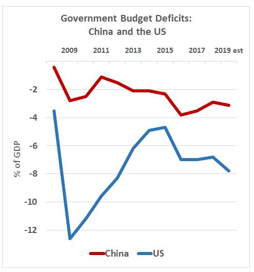 Government budget deficits, China at 2.9% and US at 3.9% in 2018