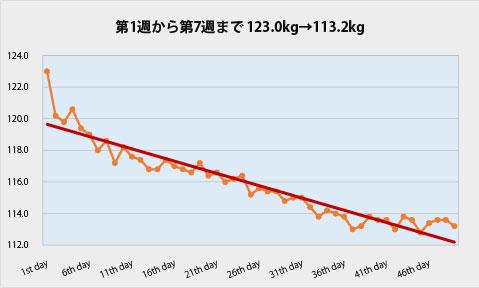 1-7週間の体重推移