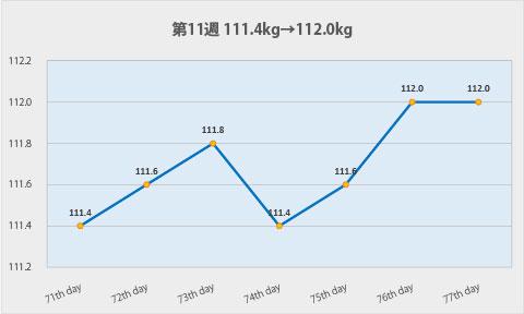 ダイエット第11週のグラフ