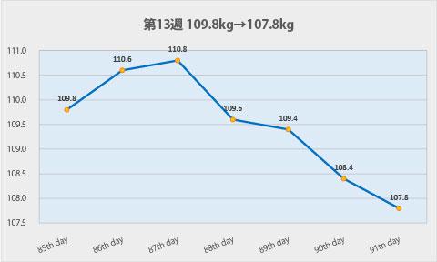 ダイエット第13週のグラフ