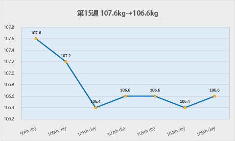 ダイエット第15週のグラフ