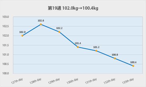 ダイエット第19週のグラフ