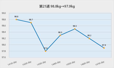 ダイエット第21週のグラフ