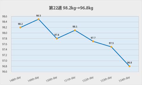 ダイエット第22週のグラフ