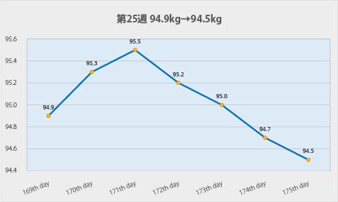 ダイエット第25週のグラフ