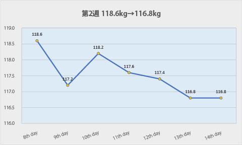 ダイエット第2週のグラフ