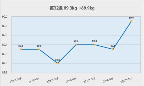 ダイエット第32週のグラフ
