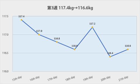 ダイエット第3週のグラフ