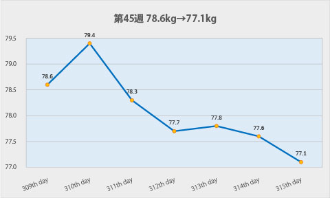 ダイエット第45週のグラフ