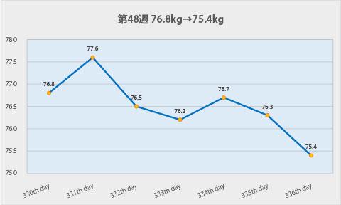 ダイエット第48週のグラフ