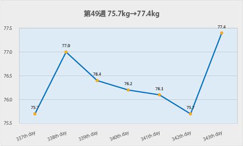 ダイエット第49週のグラフ