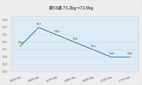 ダイエット第53週のグラフ