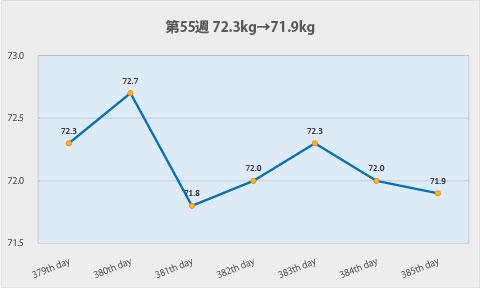 ダイエット第55週のグラフ