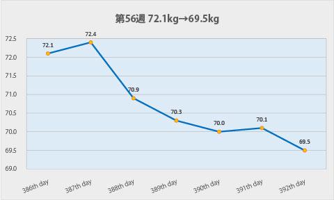 ダイエット第56週のグラフ
