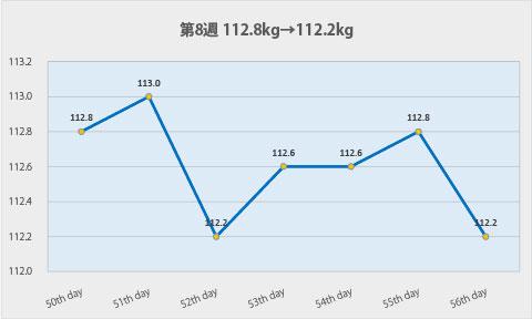 ダイエット第8週のグラフ