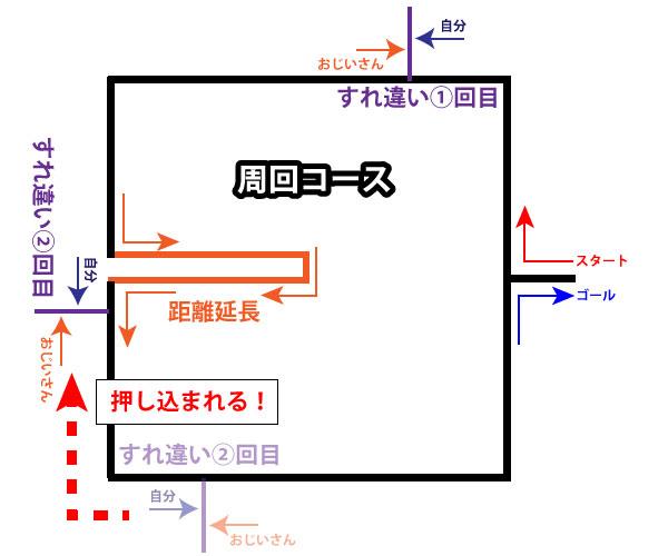 ランニングコースの図5