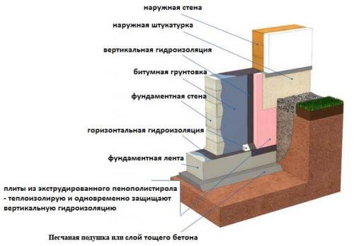 частный дом на участке
