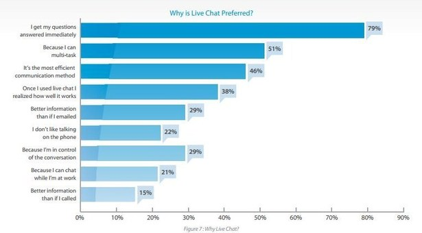 People prefer live chat customer support