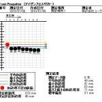 em-01測定データ
