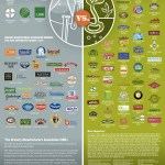 """What """"Organic"""" Companies Are On The Same Side As Monsanto"""